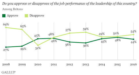 Trend: Do you approve or disapprove of the job performance of the leadership of this country?