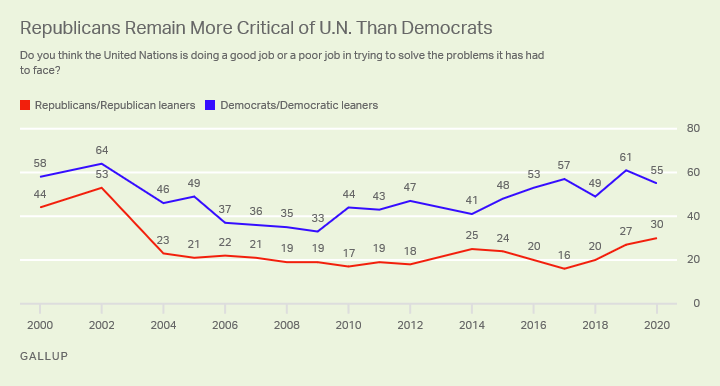 Line graph. Partisans' views of the job the U.N. is doing in trying to solve the problems it has faced; trend since 2000.