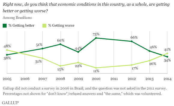 Right now, do you think that economic conditions in this country, as a whole, are getting better or getting worse?
