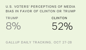 Majority of U.S. Voters Think Media Favors Clinton