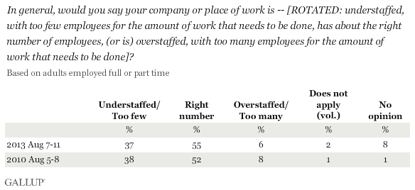 Trend: (Asked of adults who are employed full or part time) In general, would you say your company or place of work is -- [ROTATED: understaffed, with too few employees for the amount of work that needs to be done, has about the right number of employees, (or is) overstaffed, with too many employees for the amount of work that needs to be done]?