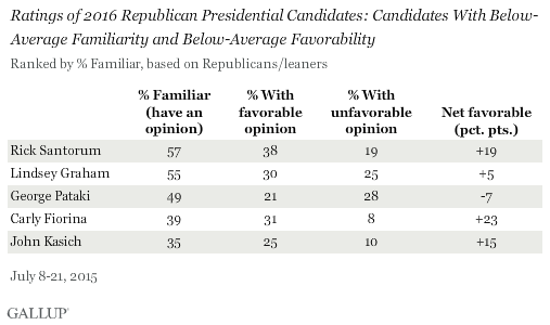 Ratings of 2016 Republican Presidential Candidates: Candidates With Below-Average Familiarity and Below-Average Favorability, July 2015