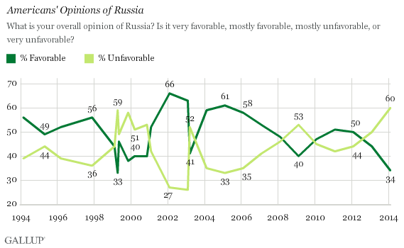 Americans Views Of Russia Putin Are Worst In Years
