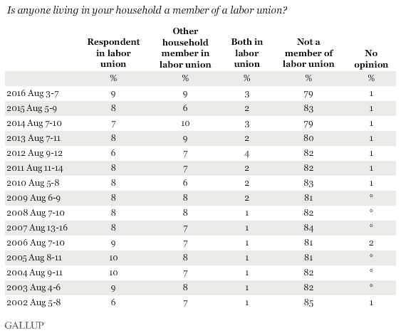 Trend: Is anyone living in your household a member of a labor union?