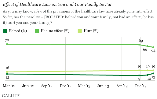 Trend: Effect of Healthcare Law on You and Your Family So Far