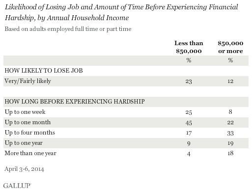 Likelihood of Losing Job and Amount of Time Before Experiencing Financial Hardship, by Annual Household Income, April 2014