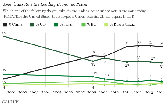 Trend: Americans Rate the Leading Economic Power