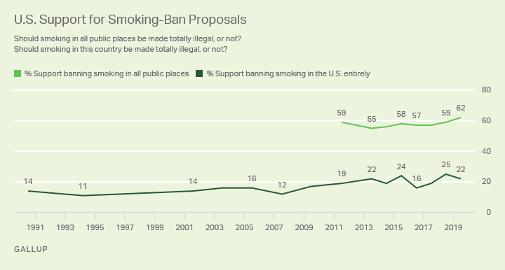 Line graph. Americans' support for proposals banning smoking, 1991 to 2019.