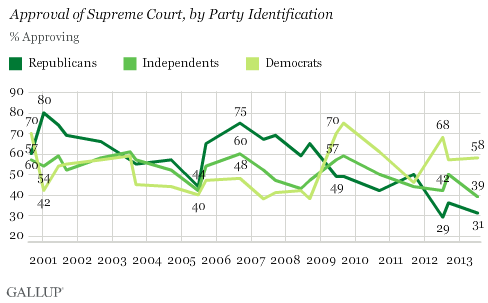 Trend: Approval of Supreme Court by Party Identification