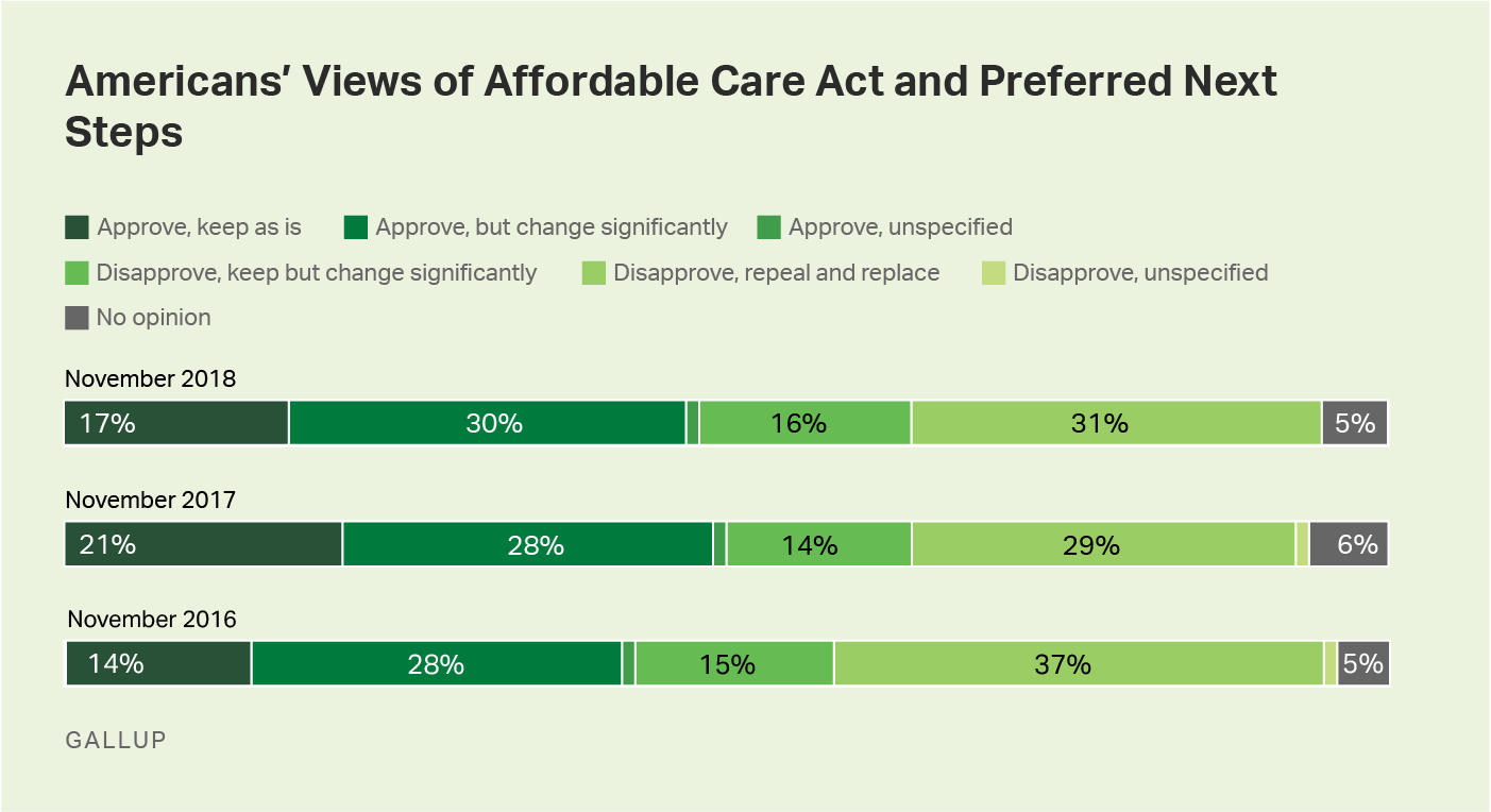 Bar graph. Americans' views of the Affordable Care Act, 2016-2018.