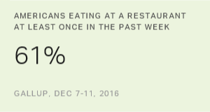 Americans' Dining-Out Frequency Little Changed From 2008