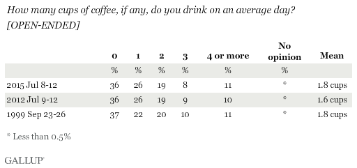 Trend: How many cups of coffee, if any, do you drink on an average day? [OPEN-ENDED]