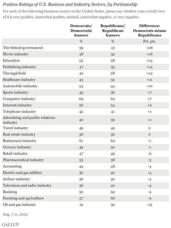 Positive Ratings of U.S. Business and Industry Sectors by Partisanship