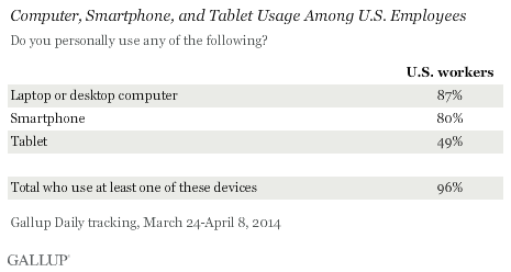Computer, Smartphone, and Tablet Usage Among U.S. Employees