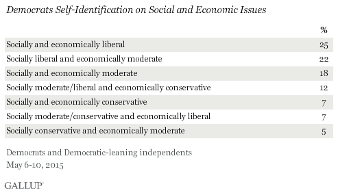 Democrats Self-Identification on Social and Economic Issues