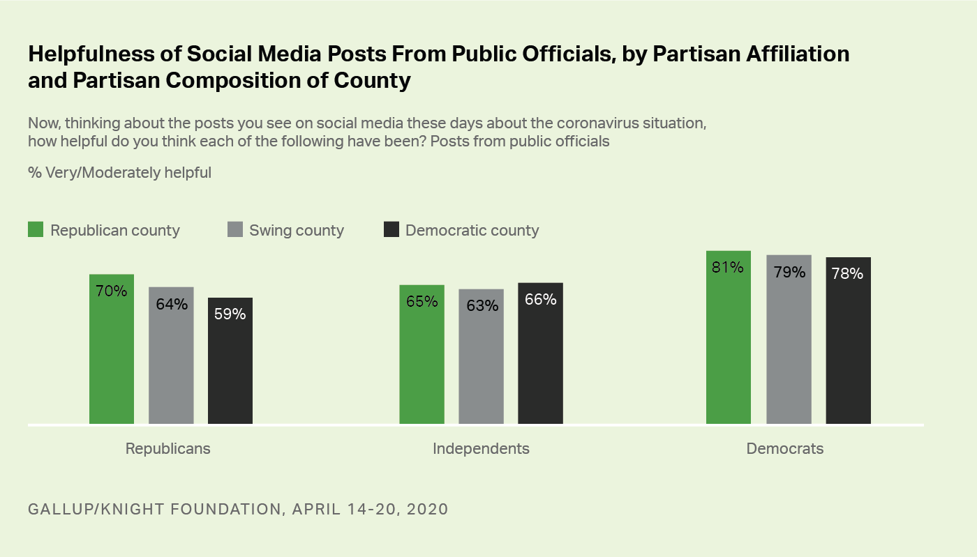 Bar graph. Americans' perceptions of the usefulness of social media posts by public officials.