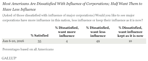 Most Americans Are Dissatisfied With Influence of Corporations; Half Want Them to Have Less Influence, January 2016 results