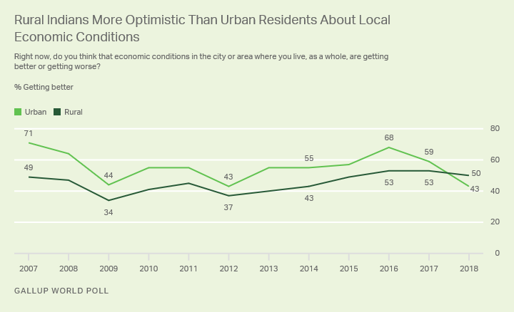 Line graph. In 2018, rural Indians became more optimistic than urban residents about the economy.