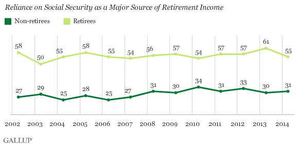 Trend: Reliance on Social Security as a Major Source of Retirement Income