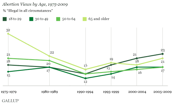 Abortion Views by Age