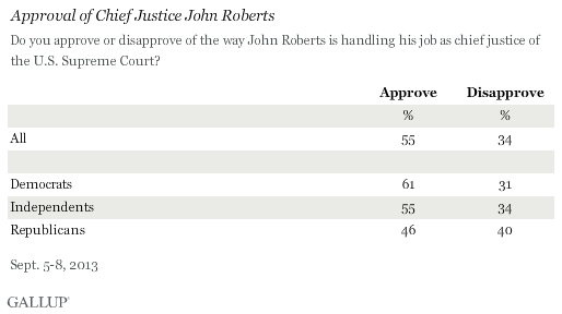 Trend: Approval of Chief Justice John Roberts