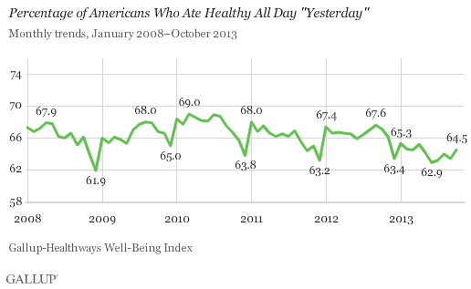 "Trend: Percentage of Americans Who Ate Healthy All Day ""Yesterday"""