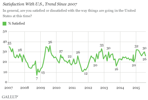 Satisfaction With U.S., Trend Since 2007