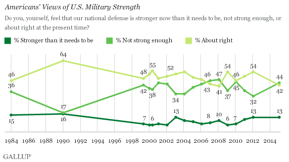 Trend: Americans' Views of U.S. Military Strength