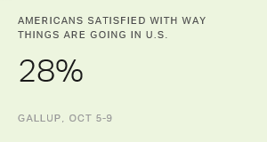 U.S. Satisfaction Remains Low Leading Up to Election