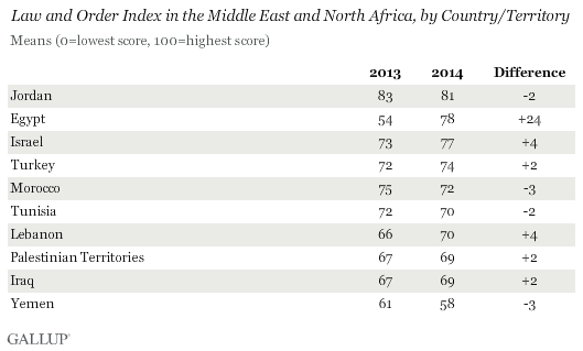Law and Order Index in the Middle East and North Africa, by Country/Territory, 2013 vs. 2014