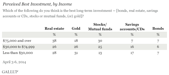 Perceived Best Investment by Income