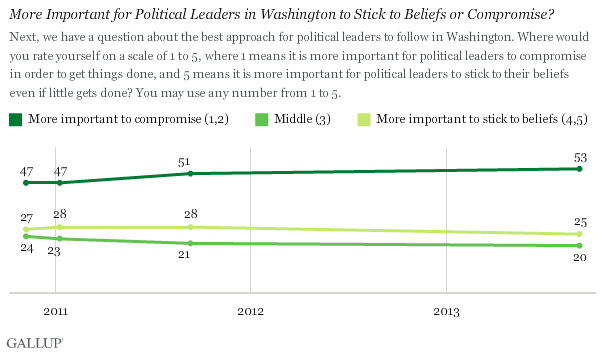 Trend: More Important for Political Leaders in Washington to Stick to Beliefs or Compromise?