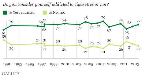 Trend: Do you consider yourself addicted to cigarettes or not?
