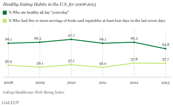 what percentage of Americans have a healthy diet?