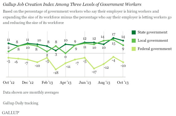 Trend: Gallup Job Creation Index Among Three Levels of Government Workers