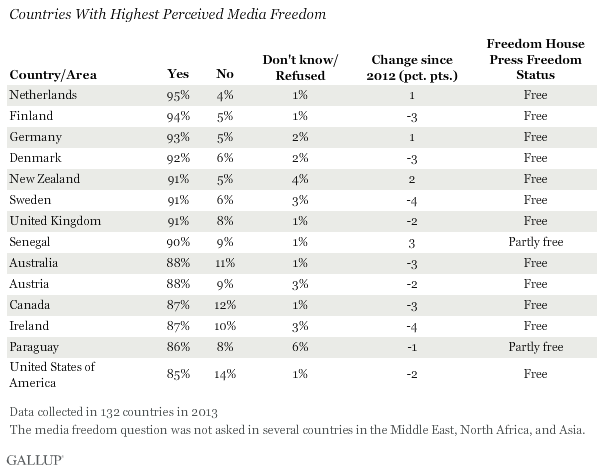 Countries With Highest Perceived Media Freedom, 2013