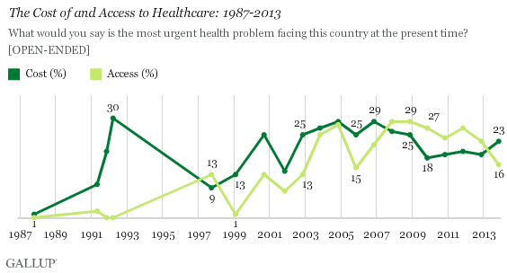 The Cost of and Access to Healthcare: 1987-2013