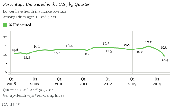 czuzokvxdeu15mmv20nwcw Uninsured Rate Drops Dramatically