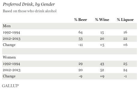 Preferred Drink, by Gender, July 2013