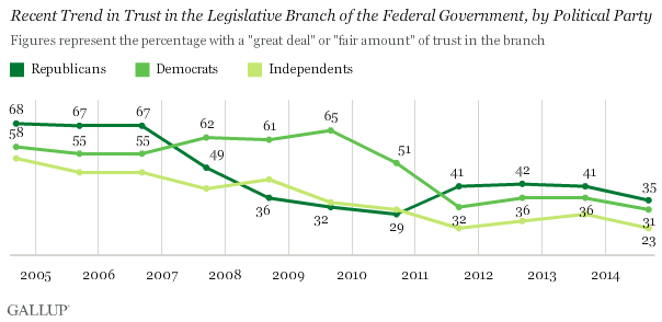Recent Trend in Trust in the Legislative Branch of the Federal Government, by Political Party