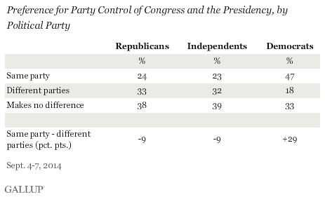 Divided vs. One-Party Governement in U.S., by political party