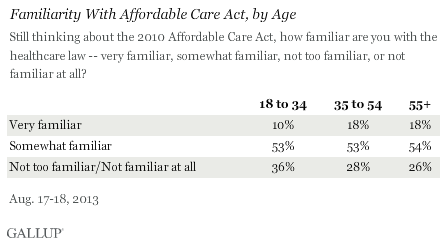 Familiarity With Affordable Care Act, by Age, August 2013