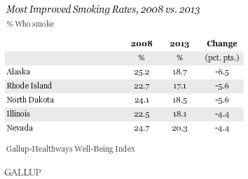 Most Improved Smoking Rates by State 2008 vs. 2013