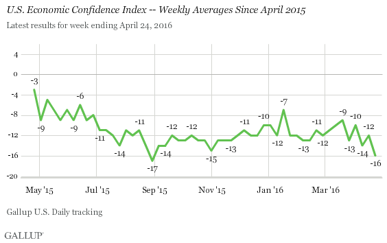 U.S. Economic Confidence Index -- Weekly Averages Since April 2015