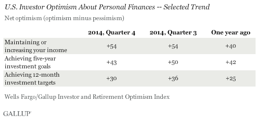 U.S. Investor Optimism About Personal Finances -- Selected Trend