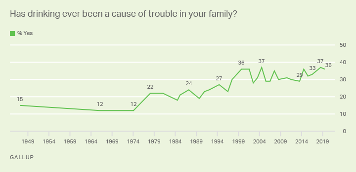 Line graph: Americans' likelihood to say drinking has been a cause of family trouble, 1947-2018. High: 37% yes (2004, 2018).