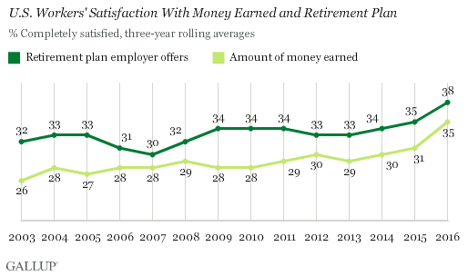 Trend: U.S. Workers' Satisfaction With Money Earned and Retirement Plan
