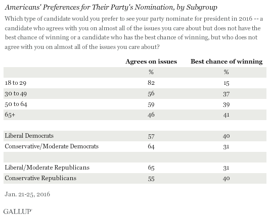 Americans' Preferences for Their Party's Nomination, by Subgroup