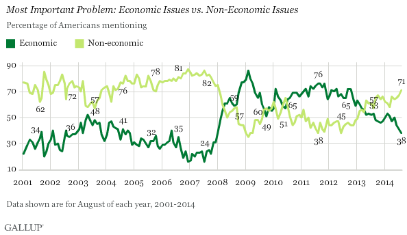 Trend: Most Important Problem: Economic Issues vs. Non-Economic Issues