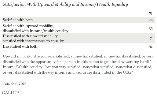 Satisfaction With Upward Mobility and Income/Wealth Inequality